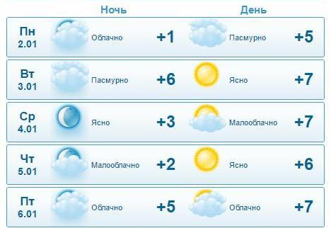 погода на следующую неделю г.ковров