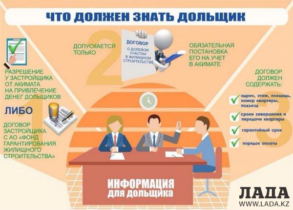 Ерлан Саркенов: При участии в долевом строительстве необходимо проверять все документы застройщика