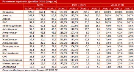 В декабре жители Мангистауской области потратили на покупки более 18 миллиардов тенге