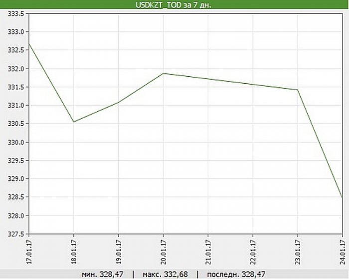 Стоимость доллара в обменных пунктах Актау опустилась до 329 тенге