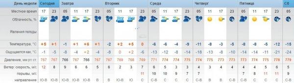 Морозы до -15 градусов обещают синоптики в Актау