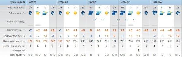 Синоптики обещают дожди в Актау