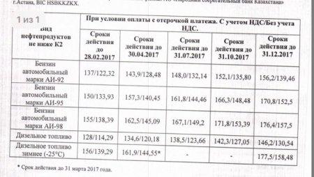 Цену на бензин Аи-92 в 156 тенге рассчитали в Казахстане