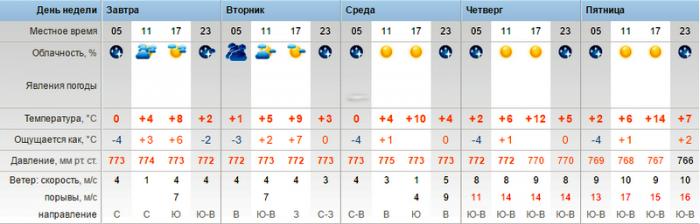 В Актау прогнозируют потепление до +15°С
