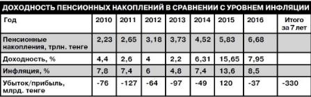 """Казахстанцы должны знать, сколько пенсионных накоплений """"съедает"""" инфляция"""