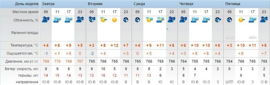 Погода в г шадринске на 2 недели