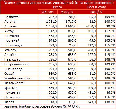 Расходы казахстанцев на детсады выросли