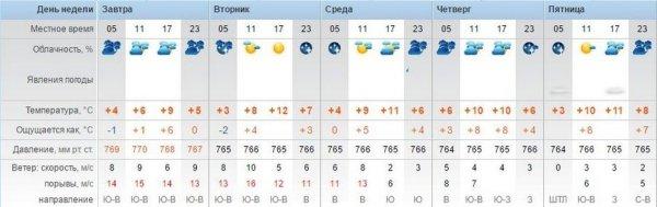 Синоптики обещают пасмурную погоду в Актау
