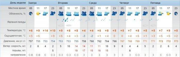 В Актау ожидаются дожди