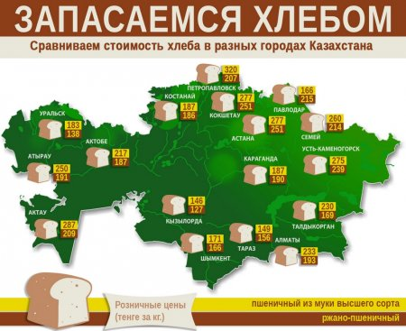 Сравнение цен на хлеб в регионах Казахстана. Инфографика