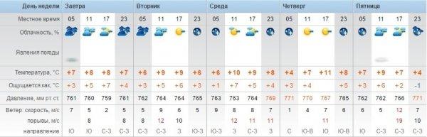В Актау прогнозируют прохладную погоду