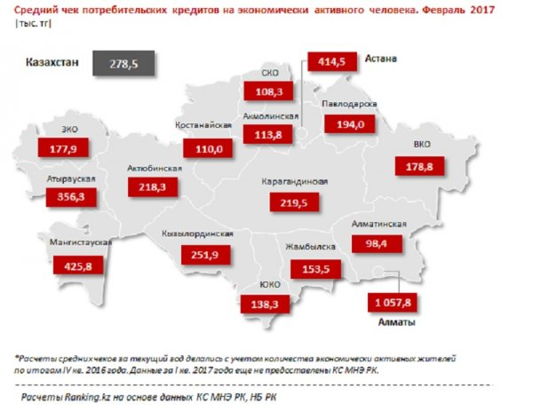 Мангистауская область заняла шестое место в республике по объему потребительских кредитов физических лиц