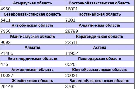 Сколько казахстанцев получили временную регистрацию с начала года