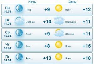 В Актау ожидаются кратковременные дожди