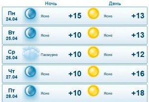 Синоптики обещают потепление в Актау