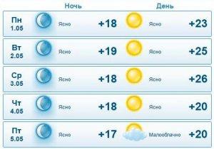 Ясную погоду прогнозируют в Актау синоптики