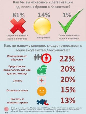 Как казахстанцы относятся к легализации однополых браков