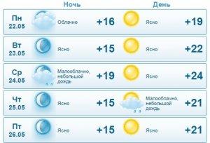 Синоптики рассказали о погоде в Актау