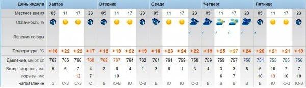 Синоптики обещают в Актау ясную погоду