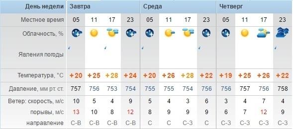 Переменную облачность прогнозируют синоптики в Актау