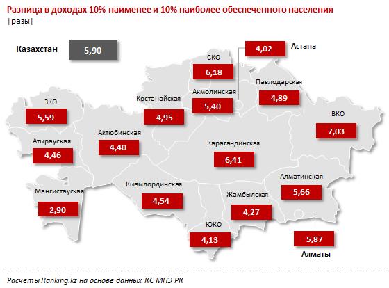 Наименьший разрыв в доходах между бедными и богатыми казахстанцами зафиксирован в Мангистау