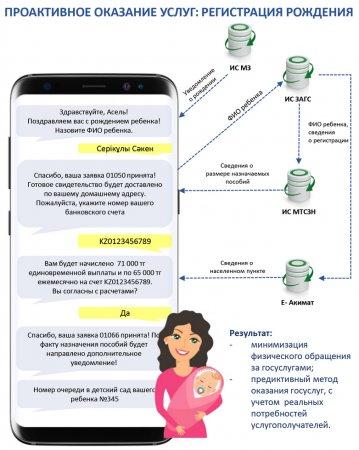 Зарегистрировать новорожденного казахстанца можно через интернет