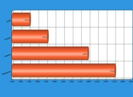 Прожиточный минимум в Мангистау в мае составил 27 533 тенге
