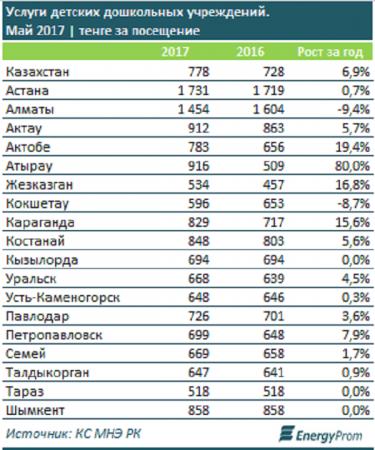 Аналитики рассчитали среднюю стоимость услуг дошкольных организаций Актау