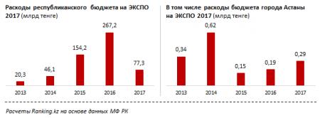 Эксперты подсчитали, сколько Казахстан потратил на EXPO