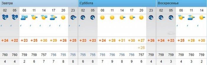 О погоде в Актау на три дня рассказали синоптики
