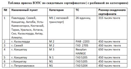 Скидку до 1,3 миллиона тенге на покупку нового автомобиля взамен старого могут получить казахстанцы
