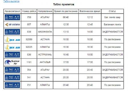 Виктория Старожилова: Сбой в расписании движения самолетов авиакомпании SCAT практически полностью устранен