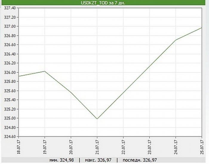 Цена за доллар США в обменных пунктах Актау поднялась до 331 тенге
