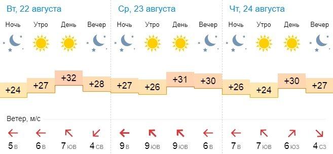Погоду без осадков обещают синоптики в Актау
