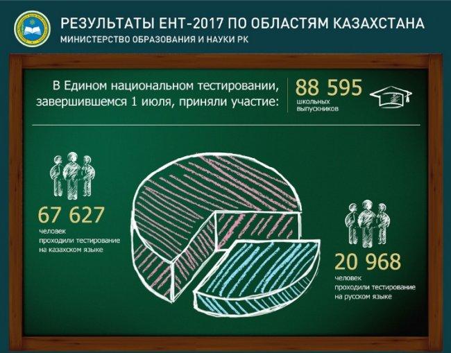 Пороговый уровень ЕНТ не преодолели более 14 тысяч абитуриентов