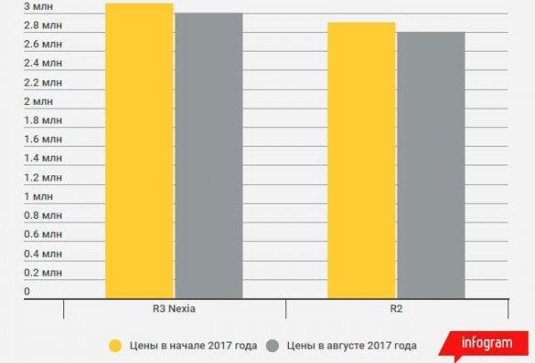 Новые авто подорожали с начала 2017 года в Казахстане - исследование