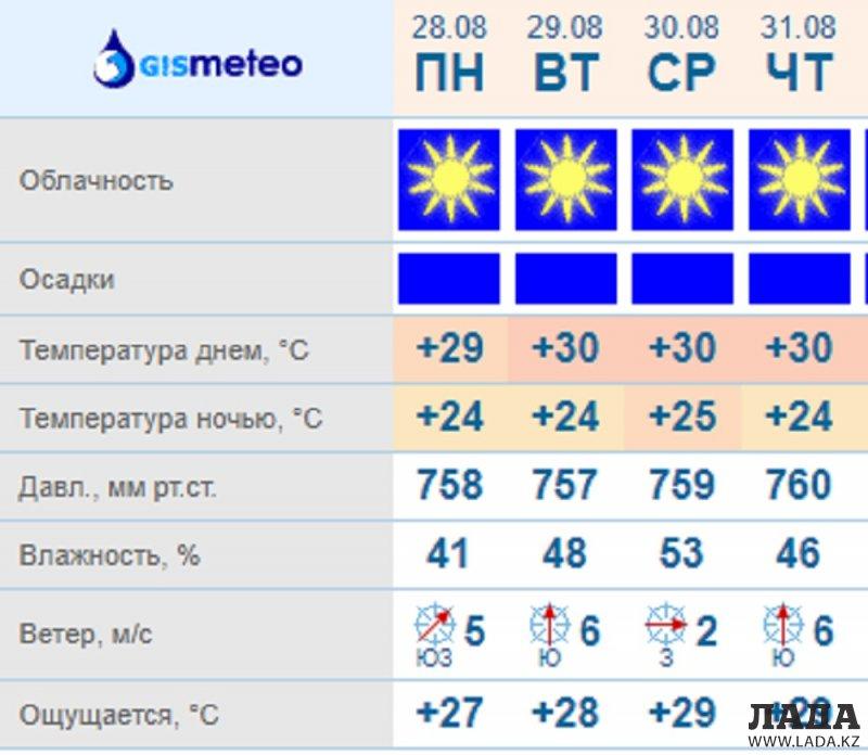 Синоптики обещают солнечную погоду в Актау