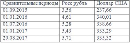 6 к 1: эксперты считают, что тенге идет к новому паритету с рублем