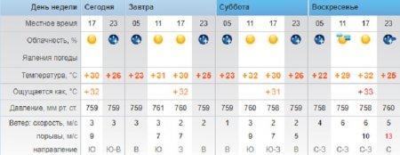 Синоптики обещают солнечную погоду в Актау в первые дни сентября