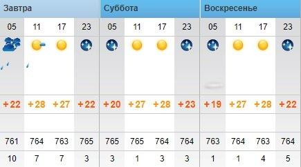 Переменчивую погоду прогнозируют синоптики в Актау
