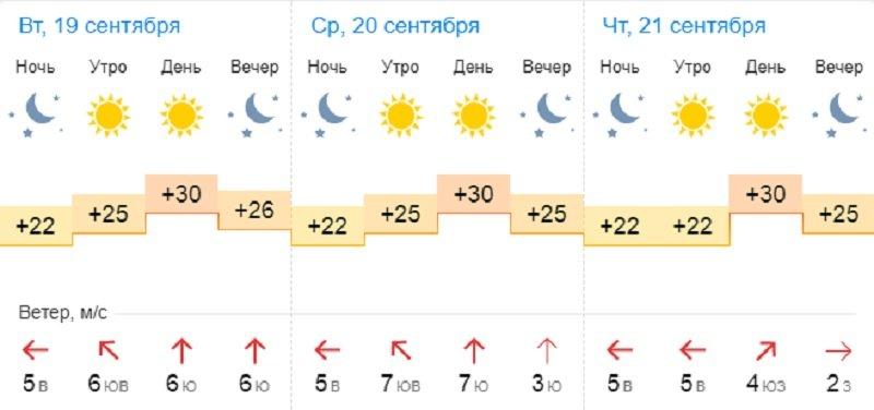 О погоде на три дня в Актау рассказали синоптики