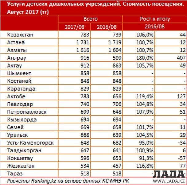 Цены на услуги детских садов в Актау выросли на 5,7 процента