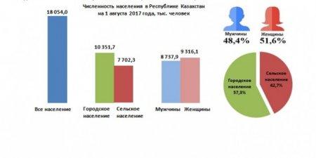 Демографическая ситуация в РК: казахстанцев стало больше на 54 тысячи человек