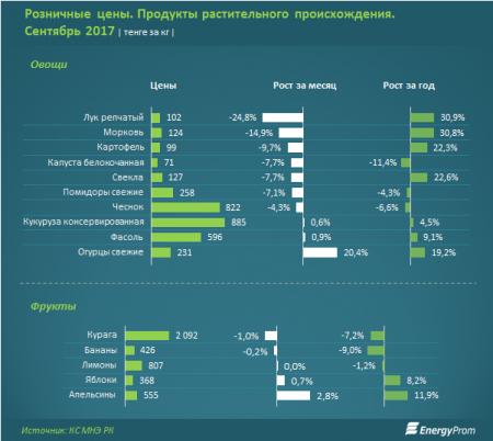 Аграрии Казахстана ждут резкого роста цен на картофель