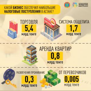 Какой бизнес приносит больше денег в бюджет Астаны