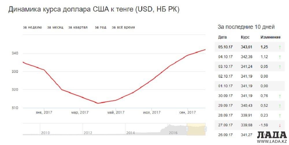 Стоимость доллара сша forex rates eur usd