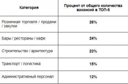 Определены TOП-5 актуальных направлений для трудоустройства в РК