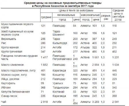 В Актау зафиксированы максимальные в республике цены по семи видам продуктов питания