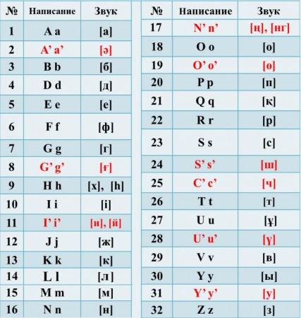 Новый казахский алфавит на латинице. Назарбаев подписал указ
