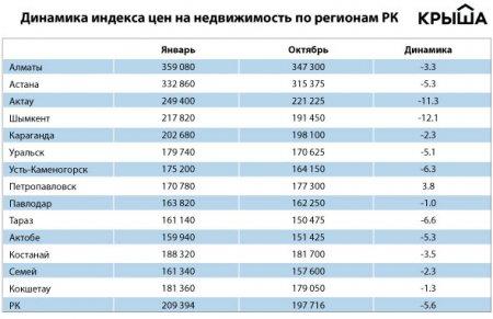 Актау по-прежнему входит в тройку городов с самой дорогой недвижимостью